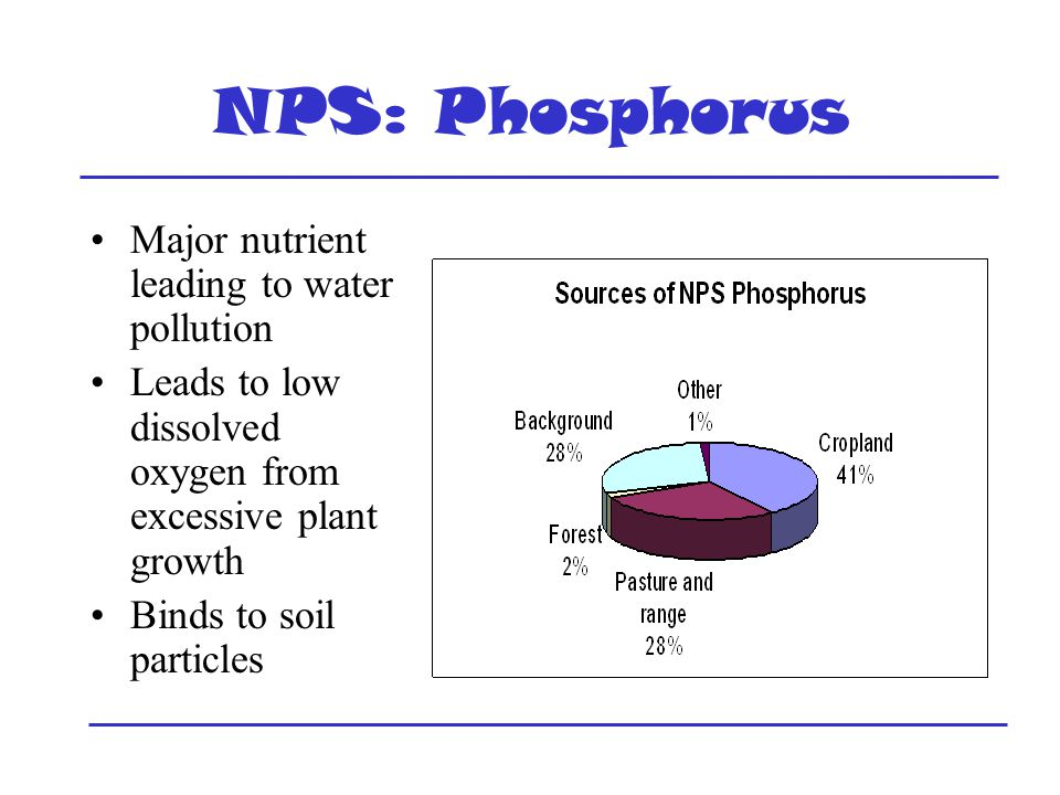 NPS: Phosphorus Major nutrient leading to water pollution Leads to low dissolved oxygen from excessive plant growth Binds to soil particles
