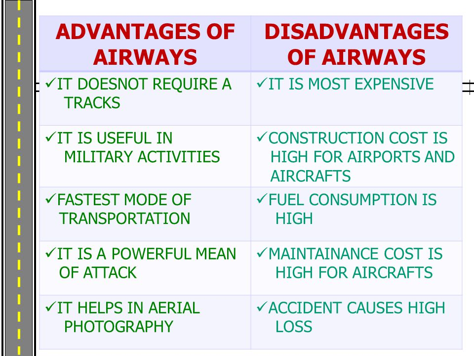 ADVANTAGES OF AIRWAYS DISADVANTAGES OF AIRWAYS IT DOESNOT REQUIRE A TRACKS IT IS MOST EXPENSIVE IT IS USEFUL IN MILITARY ACTIVITIES CONSTRUCTION COST