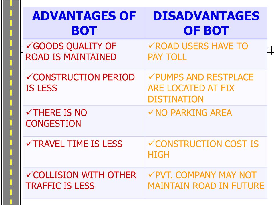 ADVANTAGES OF BOT DISADVANTAGES OF BOT GOODS QUALITY OF ROAD IS MAINTAINED ROAD USERS HAVE TO PAY TOLL CONSTRUCTION PERIOD IS LESS PUMPS AND RESTPLACE