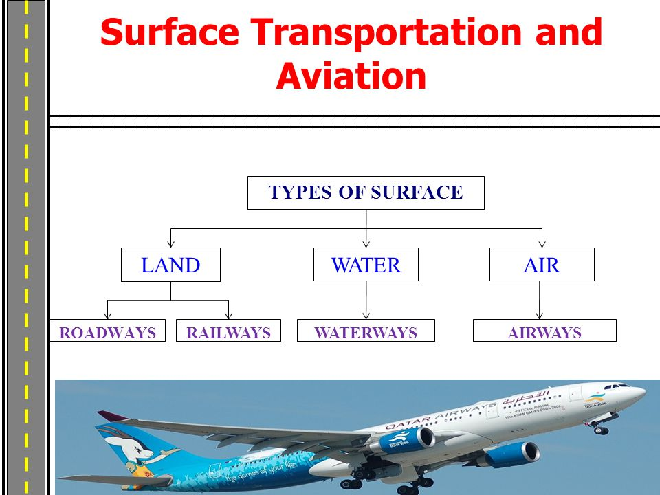 Surface Transportation and Aviation ROADWAYS TYPES OF SURFACE LAND WATERAIR RAILWAYSAIRWAYSWATERWAYS