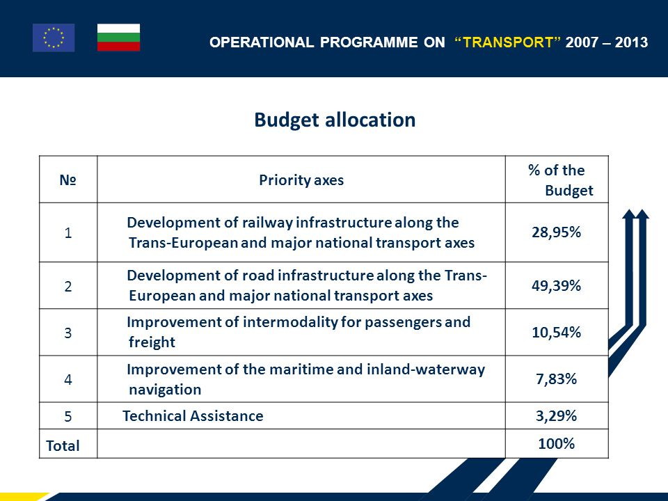OPERATIONAL PROGRAMME ON TRANSPORT 2007 – 2013 Development of railway infrastructure along Trans-European and the major national transport axes  The Priority axis Development of railway infrastructure along Trans-European and major national transport axes comprises a group of operations which are closely related and have the following specific measurable goals:  Modernization, rehabilitation and electrification of railway sections along the Trans-European transport axes of nation- wide and EU importance;  Modernization, rehabilitation and electrification of railway sections connecting the main railway network of Republic of Bulgaria with the main railway networks of the neighboring countries