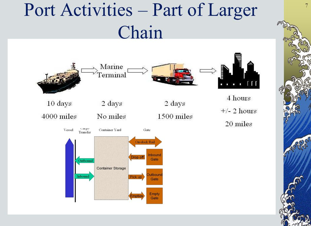 7 Port Activities – Part of Larger Chain