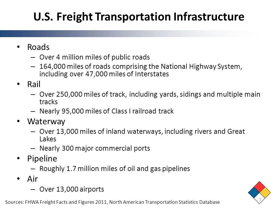 Economic Considerations – Liquid Cargo Capacity Efficiencies Among Surface Transportation 26 Source: C.