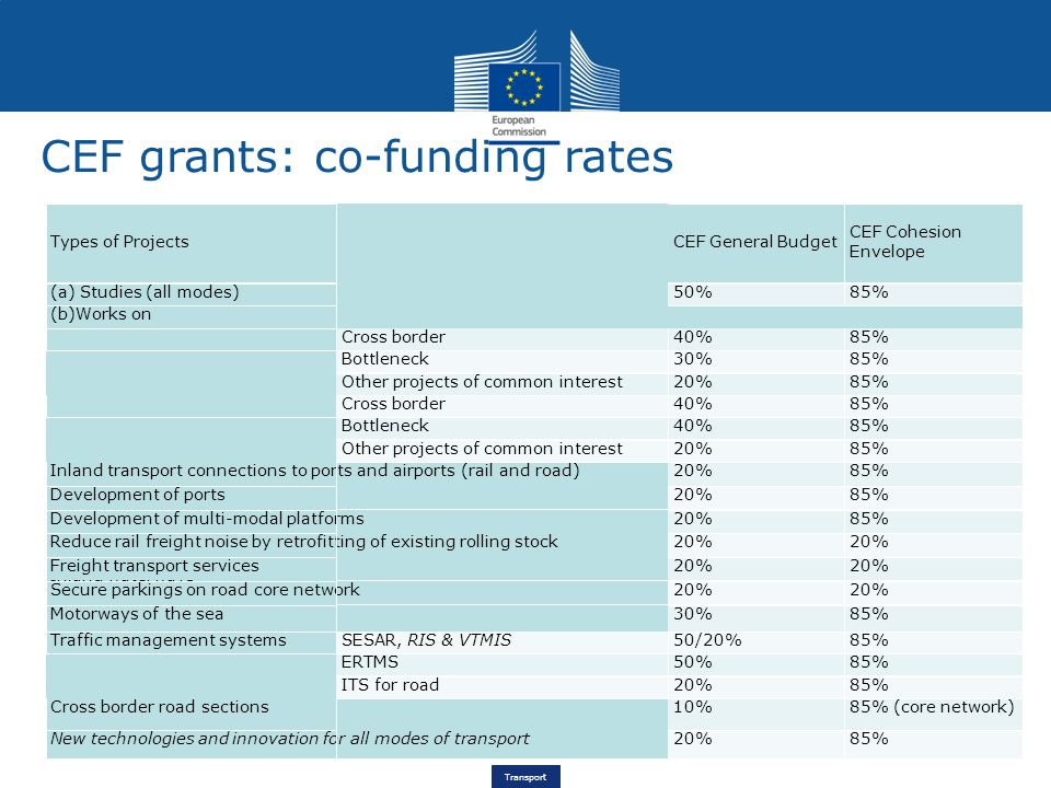 Transport CEF grants: co-funding rates