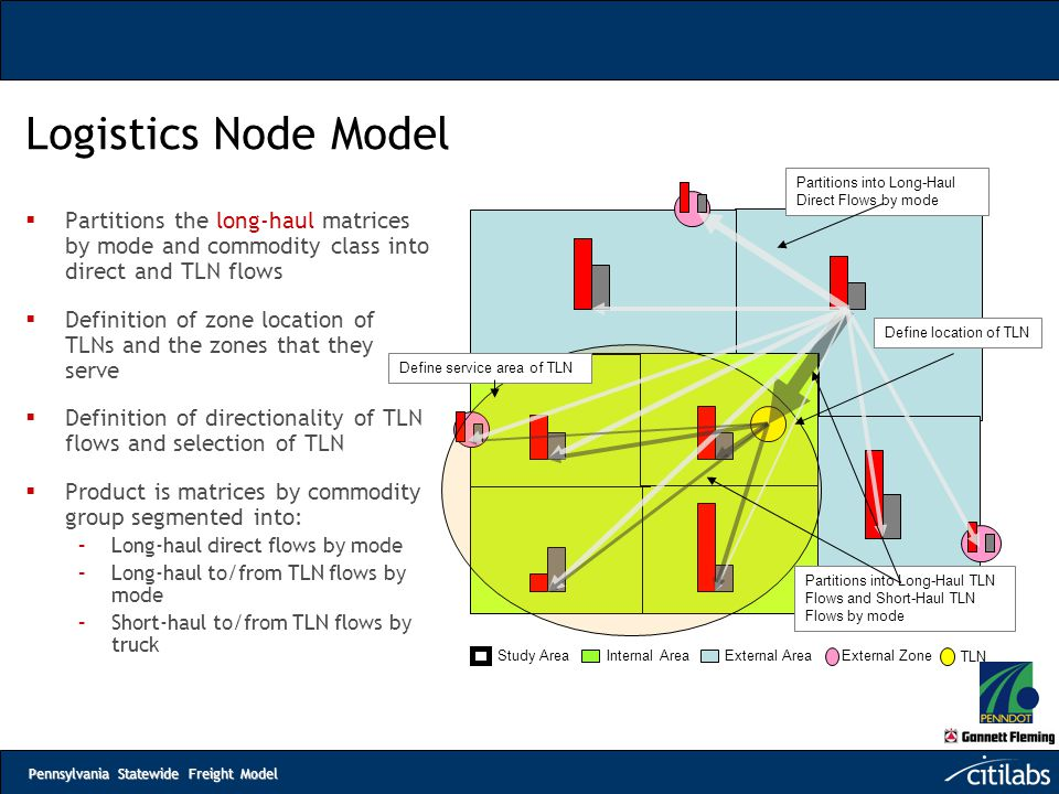 Pennsylvania Statewide Freight Model Logistics Node Model  Partitions the long-haul matrices by mode and commodity class into direct and TLN flows 