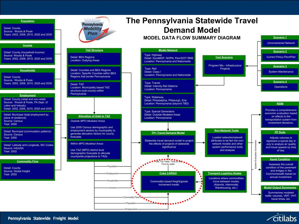 Pennsylvania Statewide Freight Model Questions?