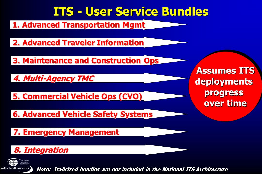 ITS - User Service Bundles Assumes ITS deploymentsprogress over time Assumes ITS deploymentsprogress over time 8. Integration 3. Maintenance and Const