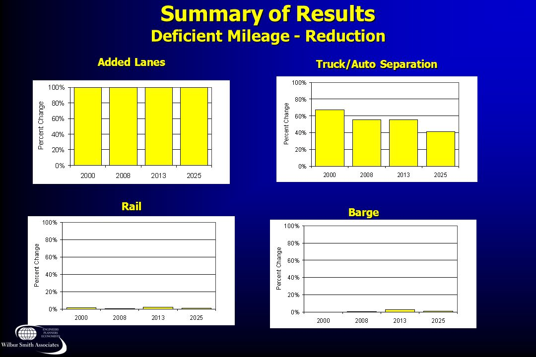 Summary of Results Deficient Mileage - Reduction Truck/Auto Separation Added Lanes Rail Barge