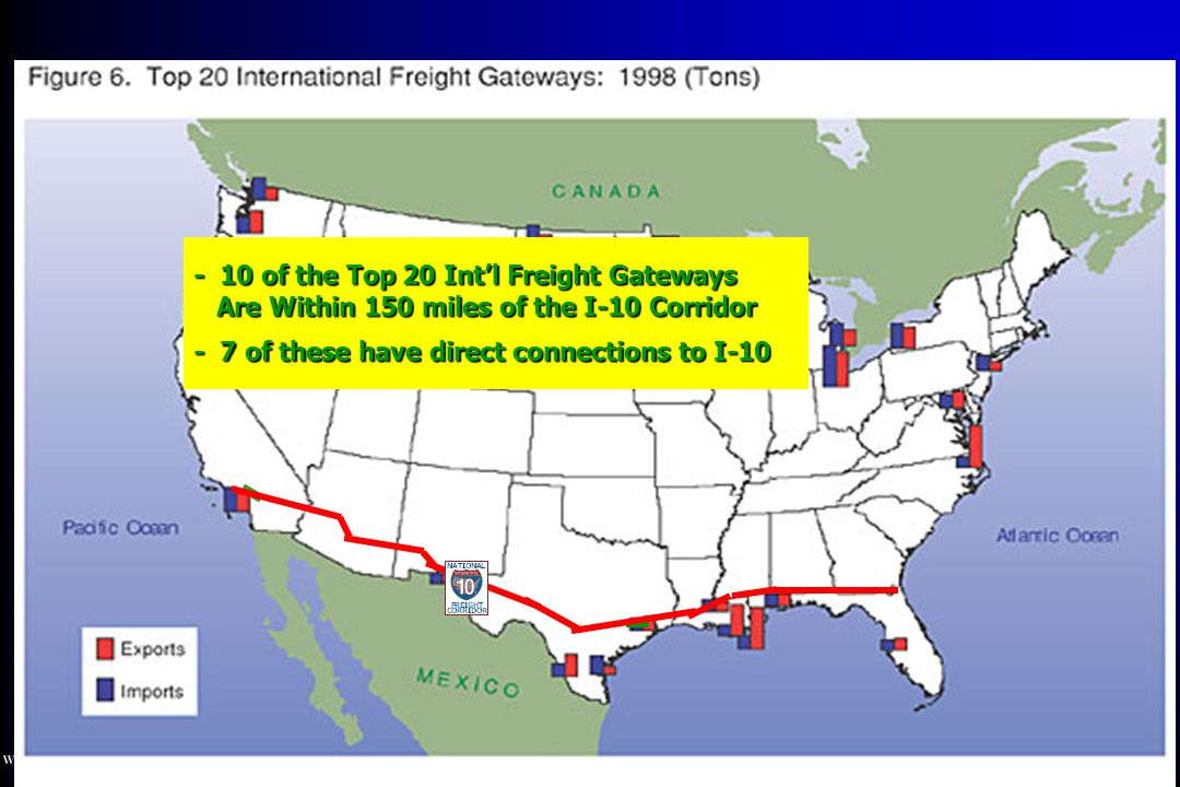 - 10 of the Top 20 Int'l Freight Gateways Are Within 150 miles of the I-10 Corridor - 7 of these have direct connections to I-10