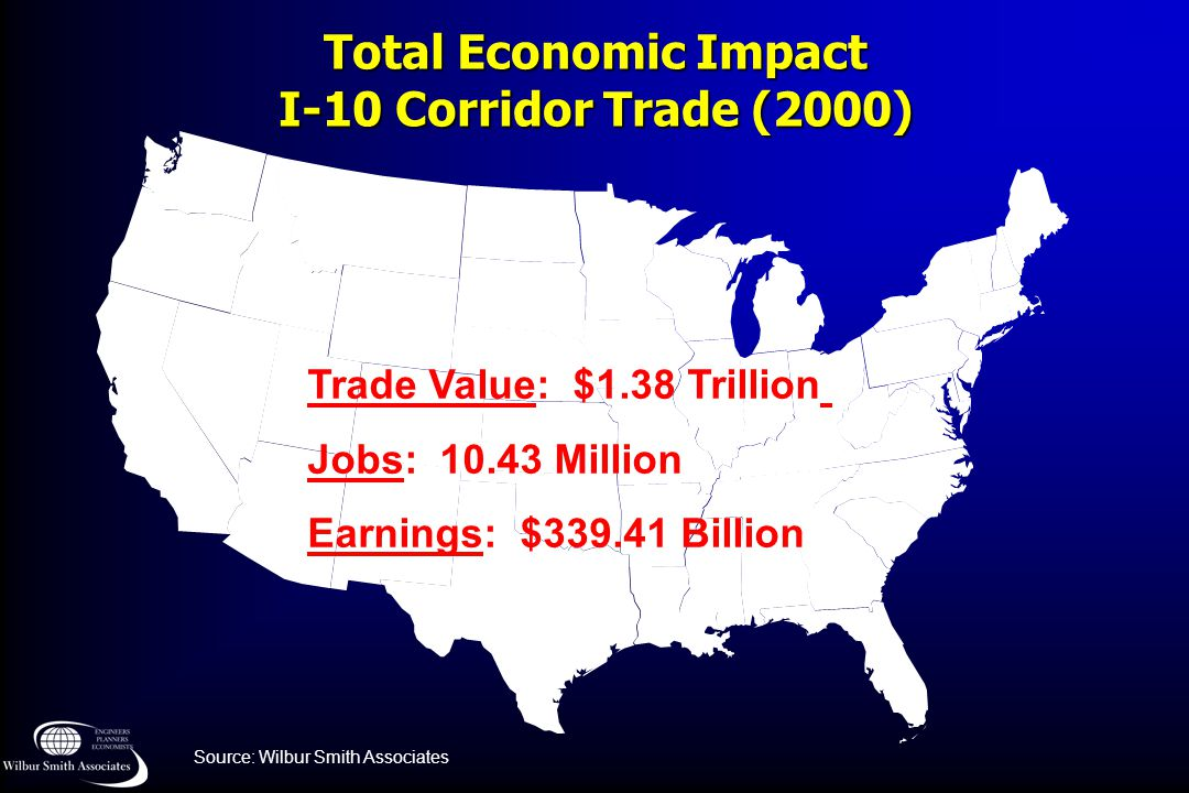 Total Economic Impact I-10 Corridor Trade (2000) Trade Value: $1.38 Trillion Jobs: 10.43 Million Earnings: $339.41 Billion Source: Wilbur Smith Associ