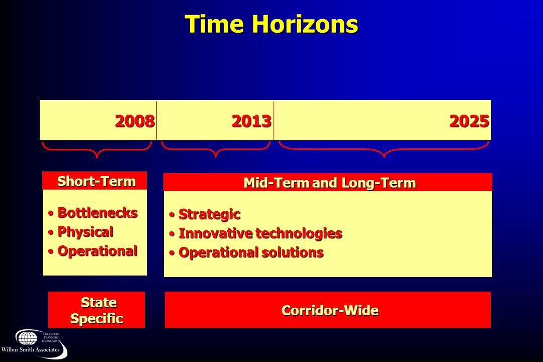 Time Horizons Bottlenecks Bottlenecks Physical Physical Operational Operational Short-Term Short-Term Strategic Strategic Innovative technologies Inno