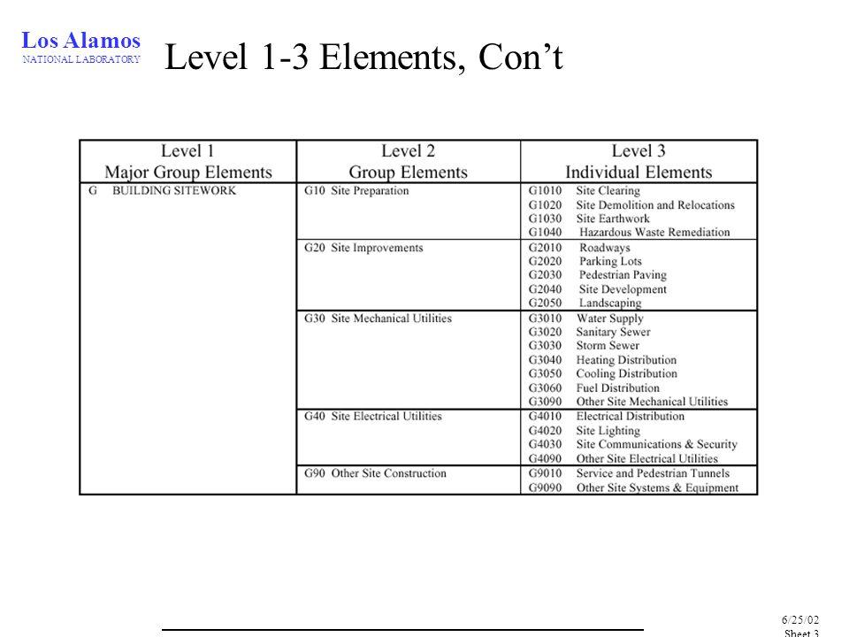 Los Alamos NATIONAL LABORATORY 6/25/02, Sheet 4 Where to use it.