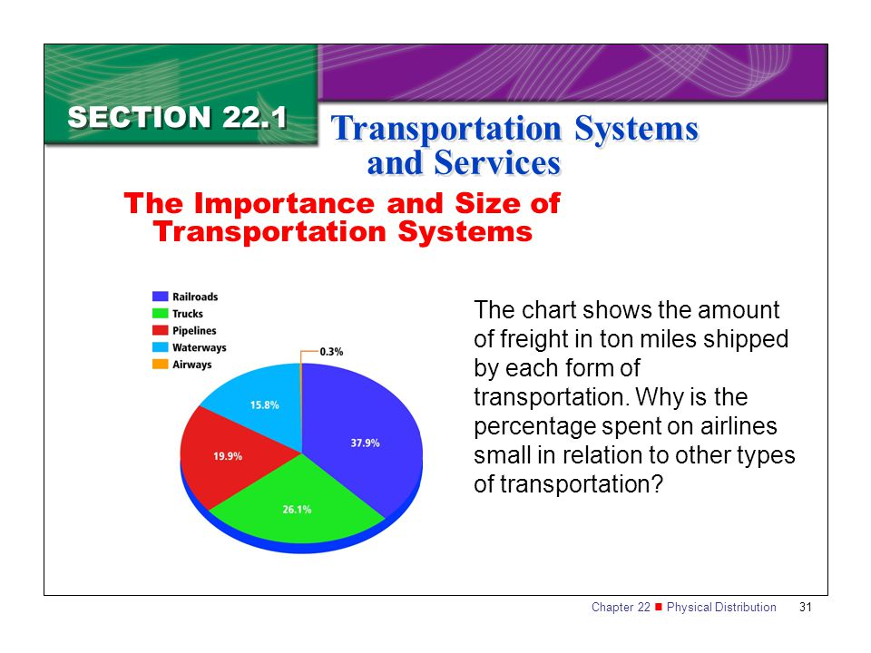 Chapter 22 Physical Distribution 31 SECTION 22.1 Transportation Systems and Services The chart shows the amount of freight in ton miles shipped by each form of transportation.