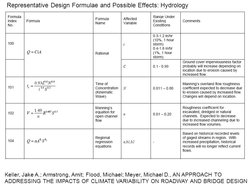 Keller, Jake A.; Armstrong, Amit; Flood, Michael; Meyer, Michael D., AN APPROACH TO ADDRESSING THE IMPACTS OF CLIMATE VARIABILITY ON ROADWAY AND BRIDGE DESIGN Representative Design Formulae and Possible Effects: Hydrology