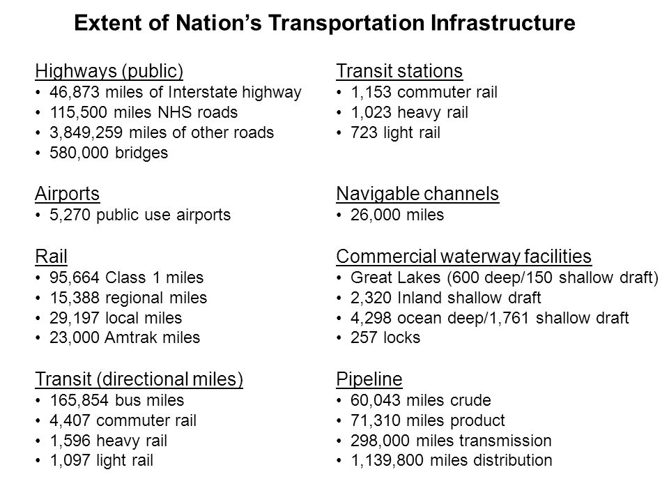 Highways (public) 46,873 miles of Interstate highway 115,500 miles NHS roads 3,849,259 miles of other roads 580,000 bridges Airports 5,270 public use airports Rail 95,664 Class 1 miles 15,388 regional miles 29,197 local miles 23,000 Amtrak miles Transit (directional miles) 165,854 bus miles 4,407 commuter rail 1,596 heavy rail 1,097 light rail Transit stations 1,153 commuter rail 1,023 heavy rail 723 light rail Navigable channels 26,000 miles Commercial waterway facilities Great Lakes (600 deep/150 shallow draft) 2,320 Inland shallow draft 4,298 ocean deep/1,761 shallow draft 257 locks Pipeline 60,043 miles crude 71,310 miles product 298,000 miles transmission 1,139,800 miles distribution Extent of Nation's Transportation Infrastructure