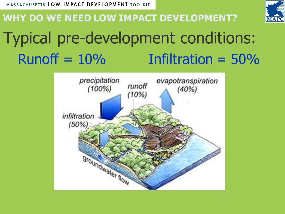 Typical pre-development conditions: Runoff = 10% Infiltration = 50% WHY DO WE NEED LOW IMPACT DEVELOPMENT
