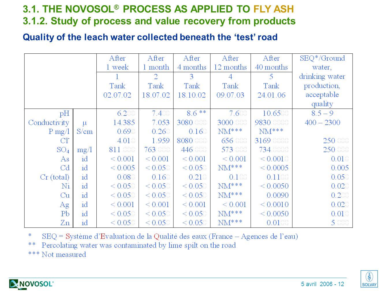 5 avril 2006 - 12 * cas de percolation contaminée par de la chaux répandue sur la route 3.1.