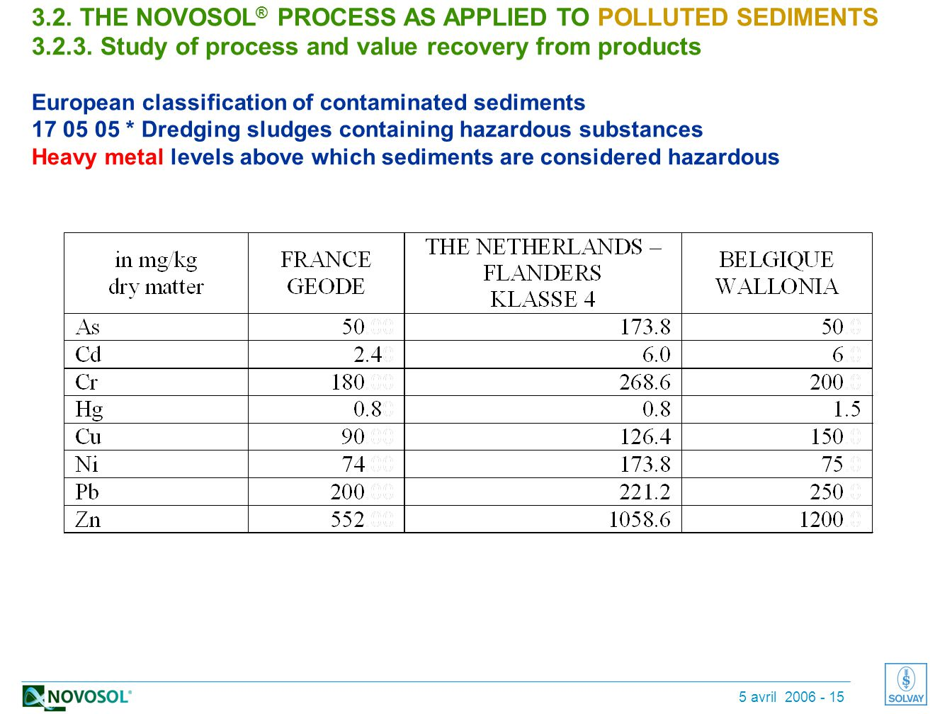 5 avril 2006 - 15 3.2. THE NOVOSOL ® PROCESS AS APPLIED TO POLLUTED SEDIMENTS 3.2.3.