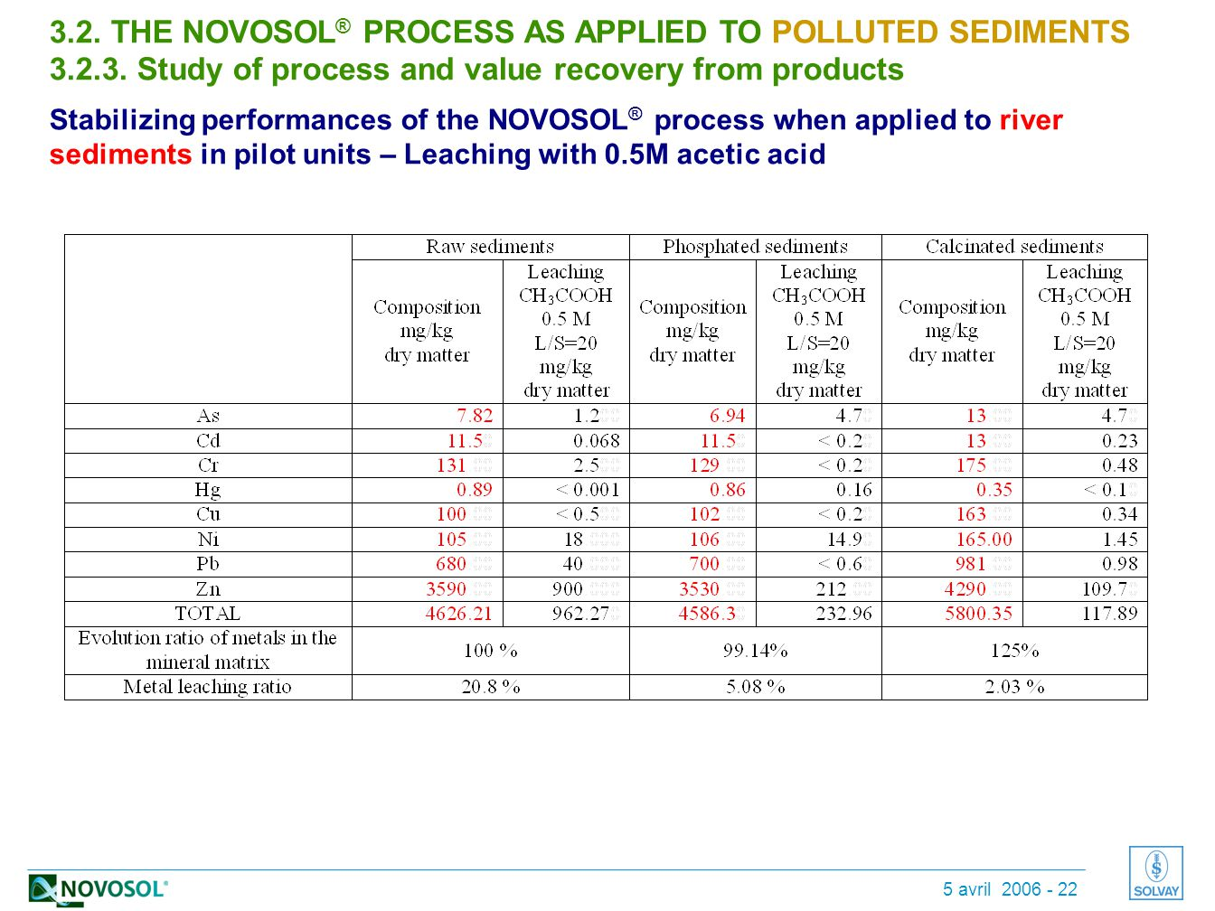 5 avril 2006 - 22 3.2.THE NOVOSOL ® PROCESS AS APPLIED TO POLLUTED SEDIMENTS 3.2.3.