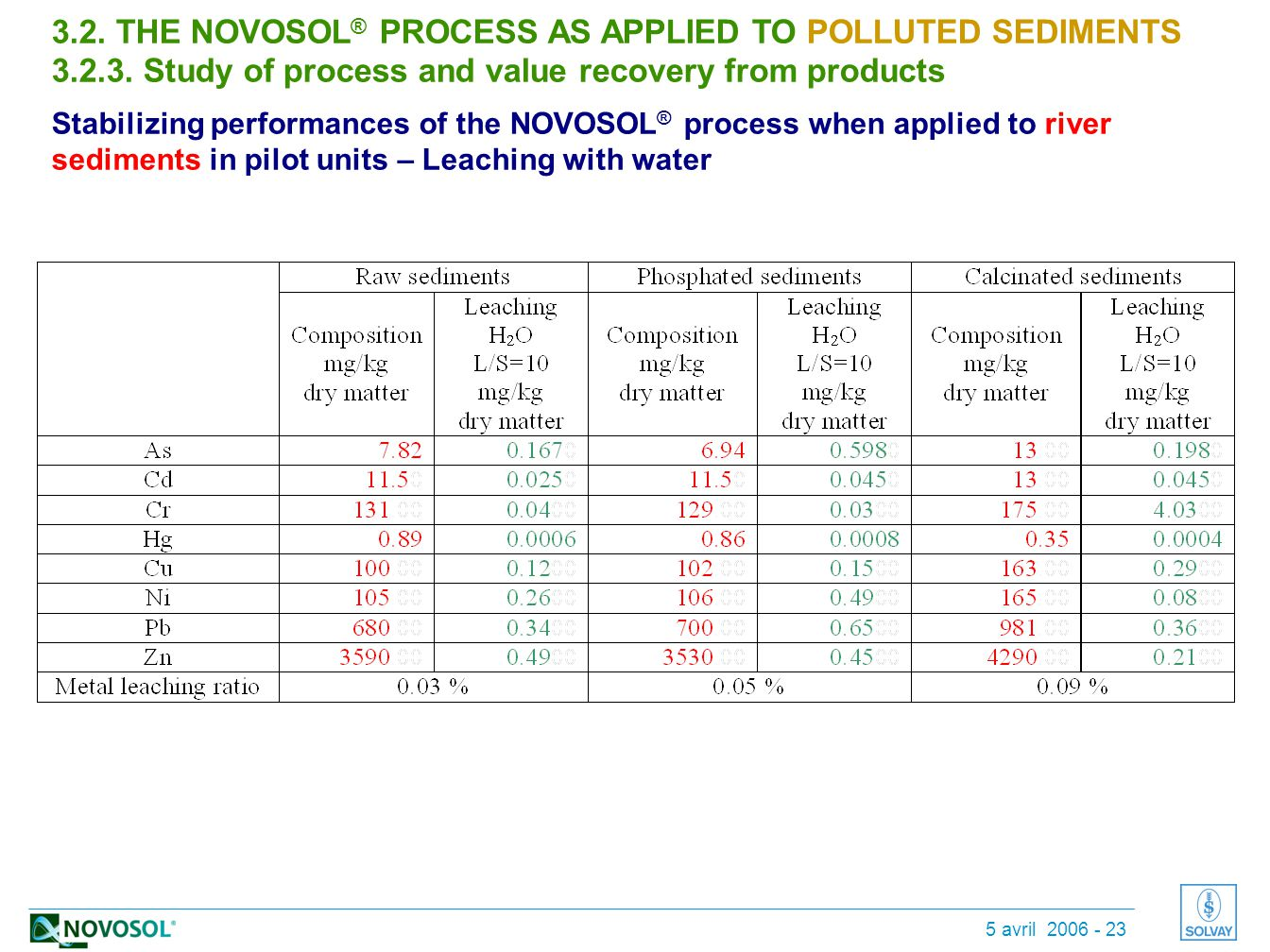 5 avril 2006 - 23 3.2. THE NOVOSOL ® PROCESS AS APPLIED TO POLLUTED SEDIMENTS 3.2.3.