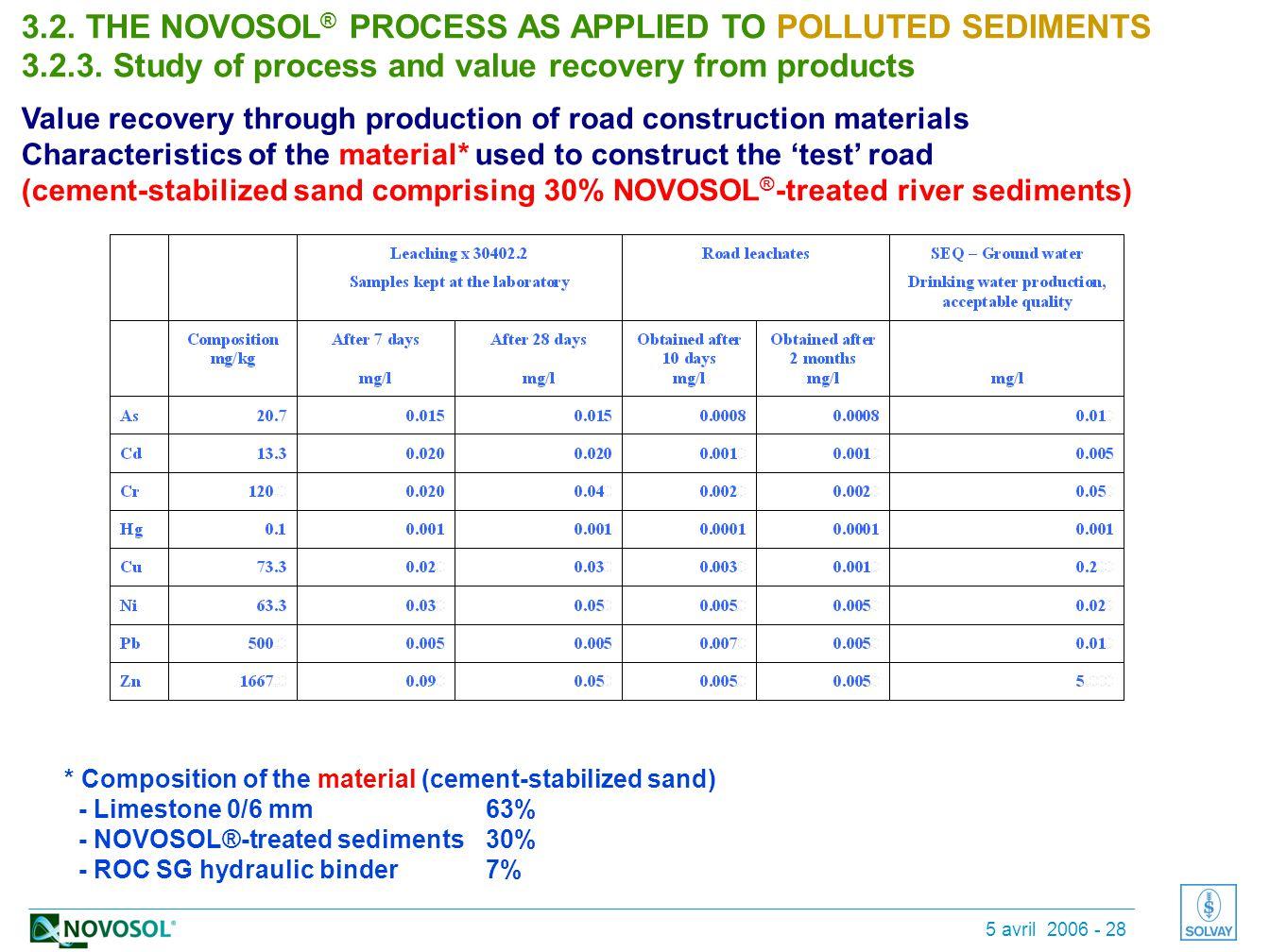 5 avril 2006 - 28 * cas de percolation contaminée par de la chaux répandue sur la route * Composition of the material (cement-stabilized sand) - Limestone 0/6 mm63% - NOVOSOL®-treated sediments30% - ROC SG hydraulic binder7% 3.2.