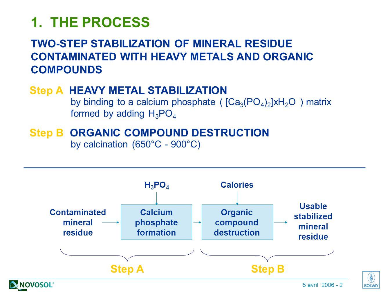 5 avril 2006 - 2 Step A HEAVY METAL STABILIZATION Step B ORGANIC COMPOUND DESTRUCTION 1.