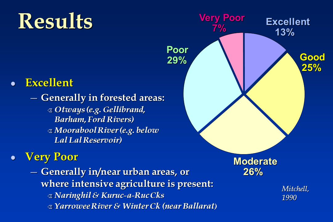 Results Excellent 13% Good 25% Moderate 26% Poor 29% Very Poor 7% l Excellent — Generally in forested areas: Õ Otways (e.g.