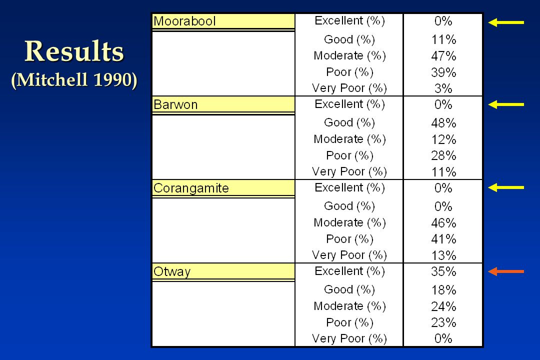 Results (Mitchell 1990)