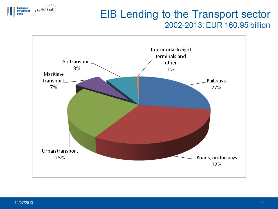 12/07/201311 EIB Lending to the Transport sector 2002-2013: EUR 160.95 billion