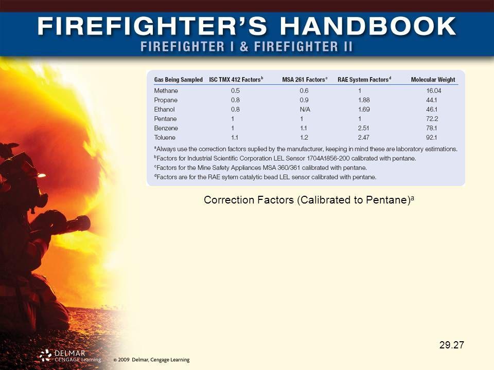 29.27 Correction Factors (Calibrated to Pentane) a