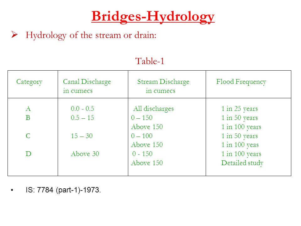 Bridges-Hydrology  Hydrology of the stream or drain: Table-1 Category Canal Discharge Stream Discharge Flood Frequency in cumecs in cumecs A0.0 - 0.5 All discharges1 in 25 years B0.5 – 15 0 – 1501 in 50 years Above 1501 in 100 years C15 – 300 – 1001 in 50 years Above 1501 in 100 yeas DAbove 30 0 - 1501 in 100 years Above 150Detailed study IS: 7784 (part-1)-1973.