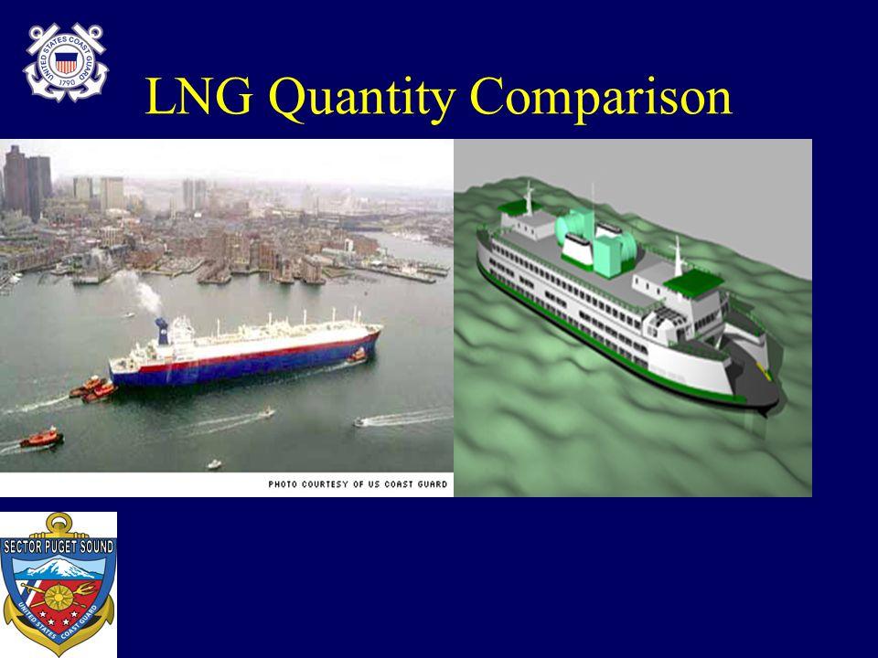LNG Quantity Comparison