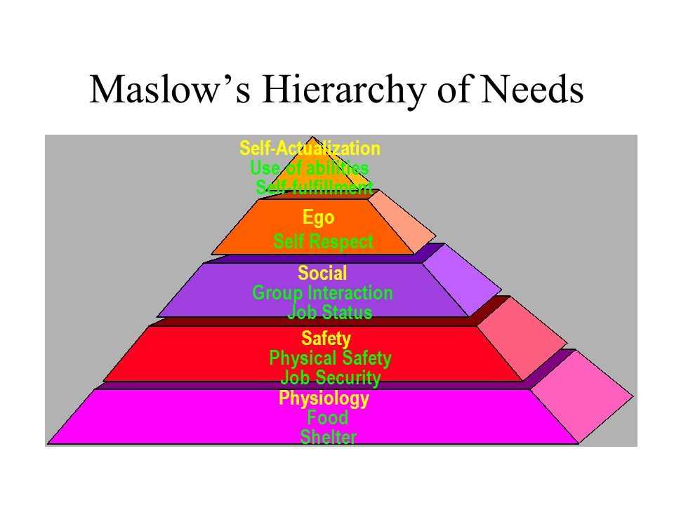 Maslow's Hierarchy of Needs Self-Actualization Use of abilities Self-fulfillment Social Group Interaction Job Status Safety Physical Safety Job Security Physiology Food Shelter Ego Self Respect