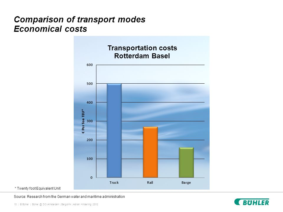 13 | © Bühler | Comparison of transport modes Economical costs Bühler @ DCI Amsterdam | Bargolink | Adrian Hinderling | 2012 Source: Research from the German water and maritime administration * Twenty foot Equivalent Unit