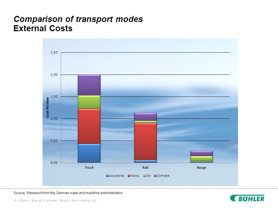 15 | © Bühler | Comparison of transport modes External Costs Bühler @ DCI Amsterdam | Bargolink | Adrian Hinderling | 2012 Source: Research from the G
