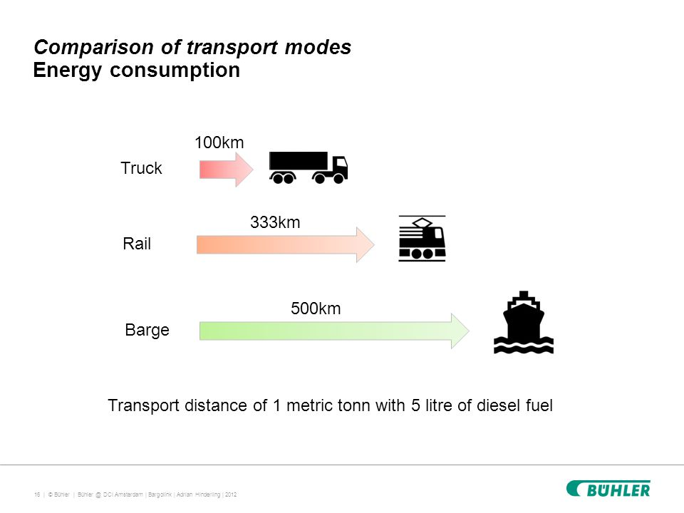 16 | © Bühler | Comparison of transport modes Energy consumption Bühler @ DCI Amsterdam | Bargolink | Adrian Hinderling | 2012 Transport distance of 1