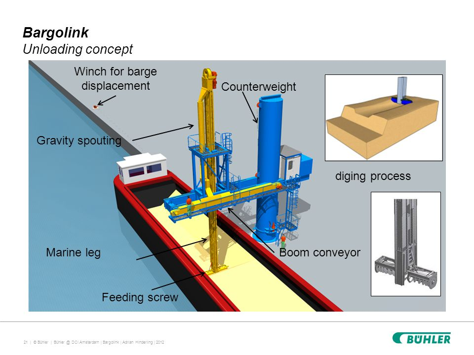21 | © Bühler | Bargolink Unloading concept Feeding screw Marine leg Gravity spouting Counterweight Boom conveyor Winch for barge displacement diging process Bühler @ DCI Amsterdam | Bargolink | Adrian Hinderling | 2012