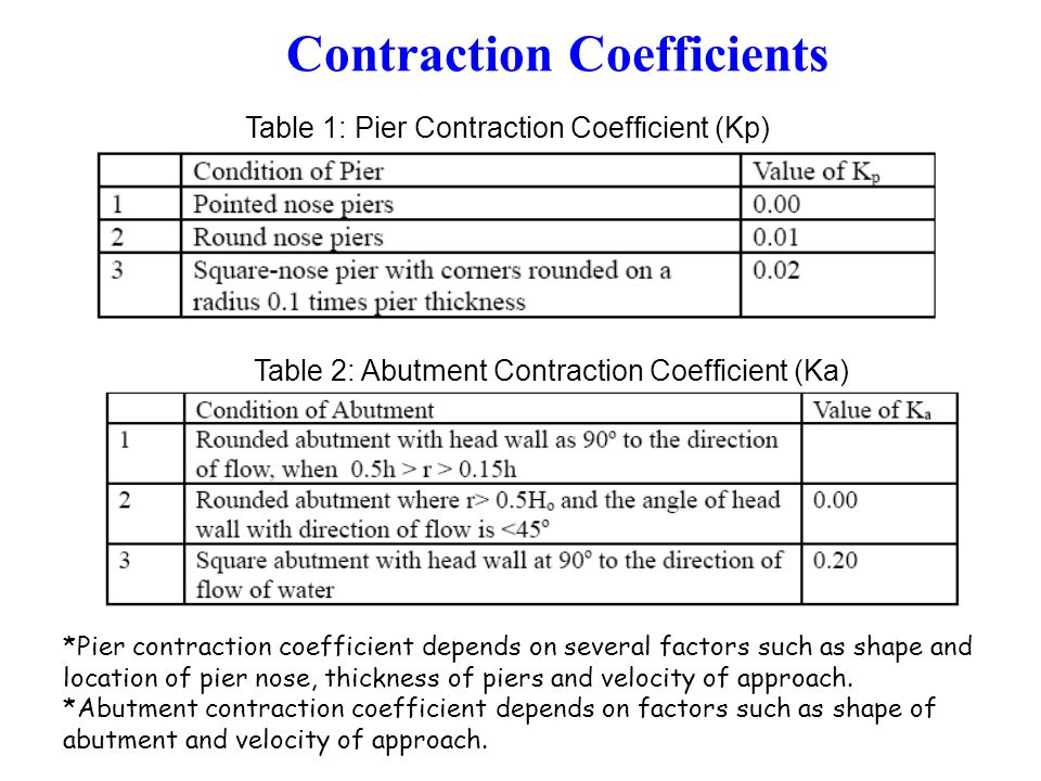 Contraction Coefficients Table 1: Pier Contraction Coefficient (Kp) Table 2: Abutment Contraction Coefficient (Ka) *Pier contraction coefficient depends on several factors such as shape and location of pier nose, thickness of piers and velocity of approach.