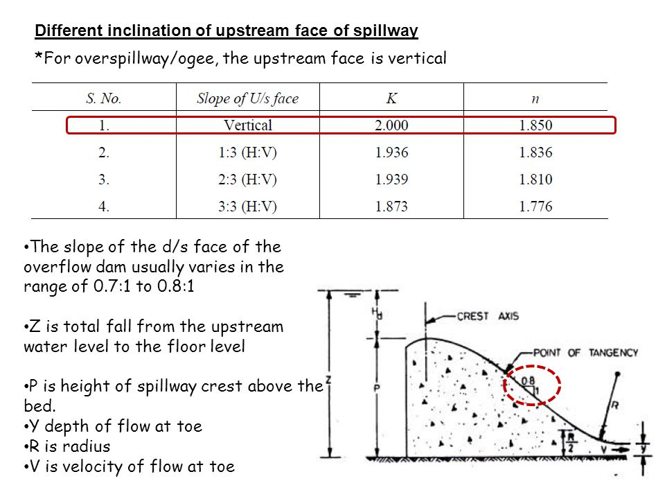 22 Different inclination of upstream face of spillway *For overspillway/ogee, the upstream face is vertical The slope of the d/s face of the overflow dam usually varies in the range of 0.7:1 to 0.8:1 Z is total fall from the upstream water level to the floor level P is height of spillway crest above the bed.