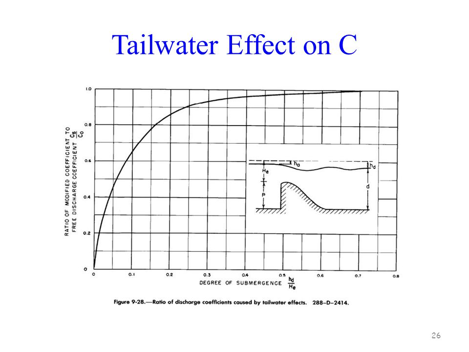 Tailwater Effect on C 26