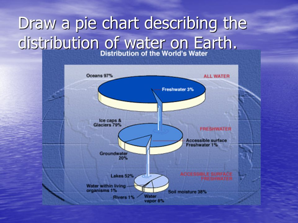 Draw a labeled diagram of the Water Cycle. See chart See chart