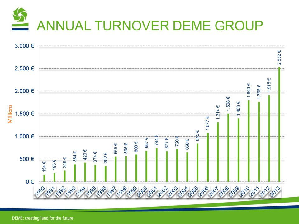 ANNUAL TURNOVER DEME GROUP