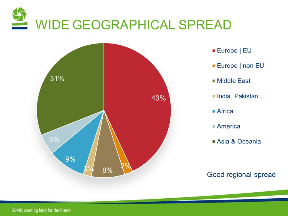 WIDE GEOGRAPHICAL SPREAD Good regional spread