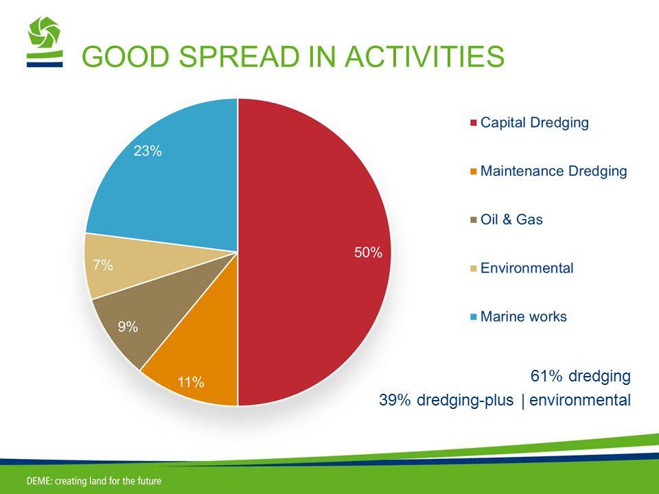 GOOD SPREAD IN ACTIVITIES 61% dredging 39% dredging-plus | environmental