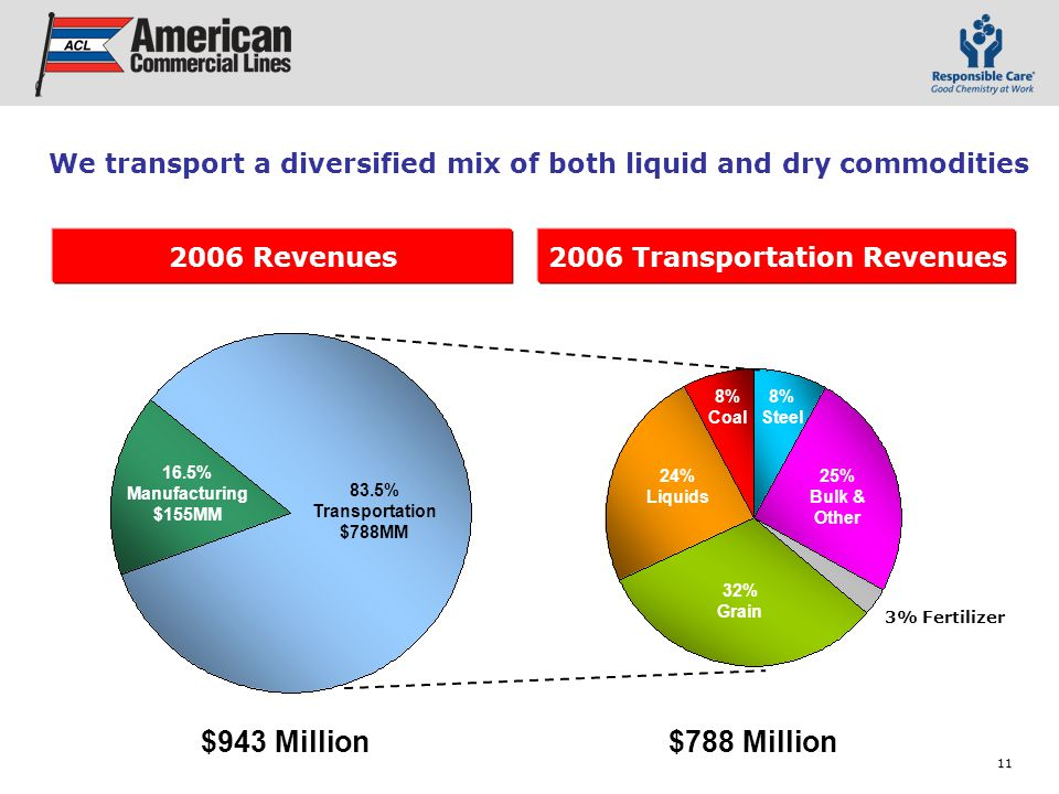 11 We transport a diversified mix of both liquid and dry commodities 16.5% Manufacturing $155MM 83.5% Transportation $788MM 32% Grain 24% Liquids 8% Coal 25% Bulk & Other 2006 Revenues2006 Transportation Revenues $943 Million$788 Million 8% Steel 3% Fertilizer