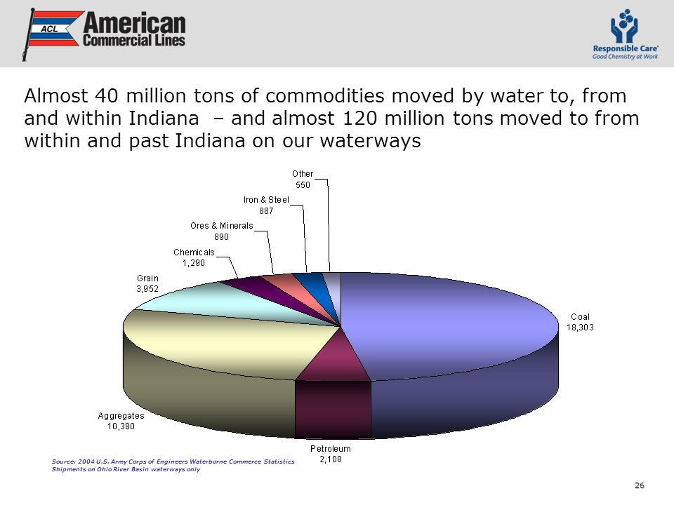 26 Almost 40 million tons of commodities moved by water to, from and within Indiana – and almost 120 million tons moved to from within and past Indiana on our waterways Source: 2004 U.S.