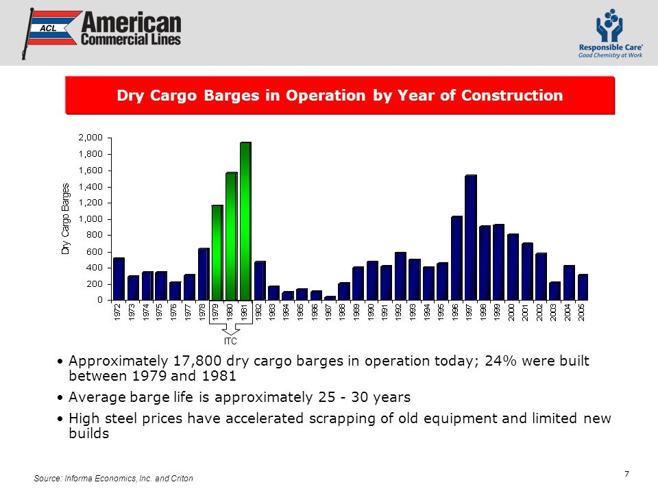 7 Approximately 17,800 dry cargo barges in operation today; 24% were built between 1979 and 1981 Average barge life is approximately 25 - 30 years High steel prices have accelerated scrapping of old equipment and limited new builds Source: Informa Economics, Inc.