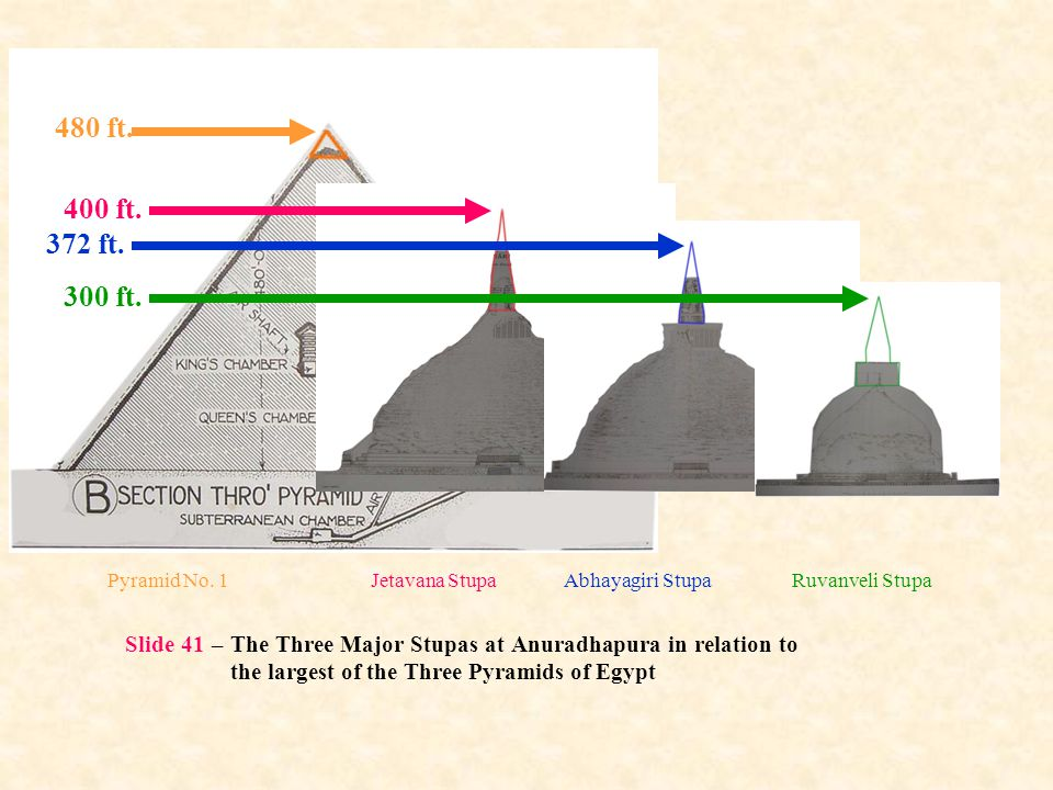 Slide 41 – The Three Major Stupas at Anuradhapura in relation to the largest of the Three Pyramids of Egypt 480 ft. 400 ft. 372 ft. 300 ft. Pyramid No
