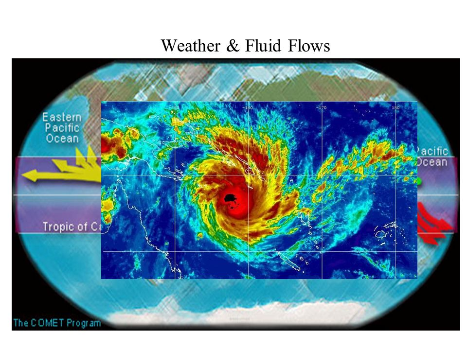Environmental Fluid Flows