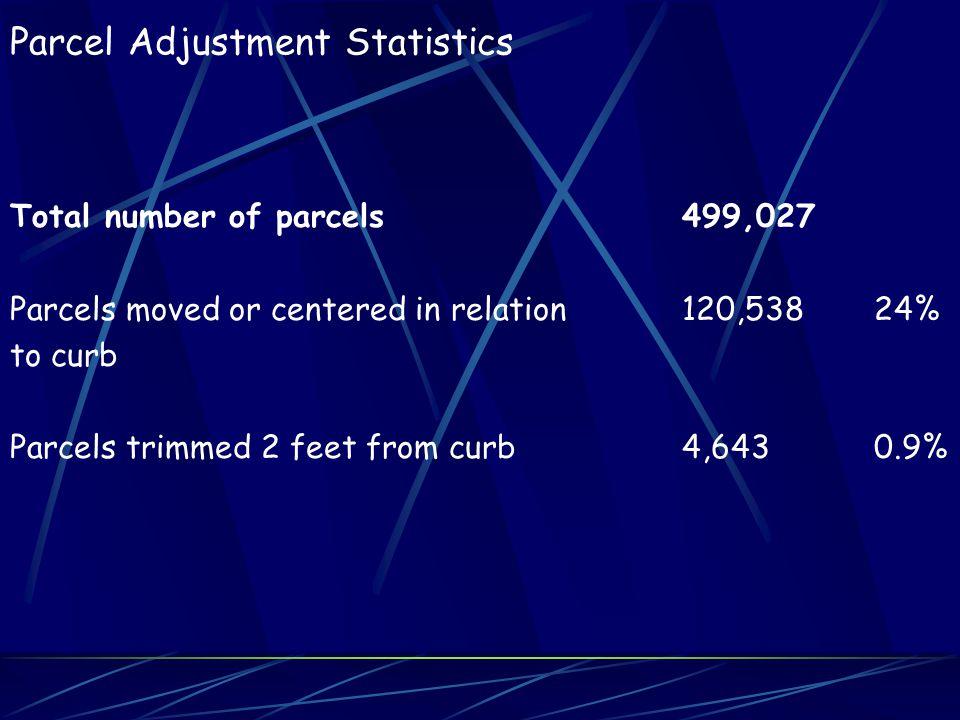 Parcel Adjustment Statistics Total number of parcels499,027 Parcels moved or centered in relation120,53824% to curb Parcels trimmed 2 feet from curb4,